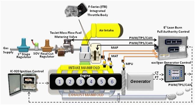 modern lean burn gas engines can experience misfire e3 leanburn overview